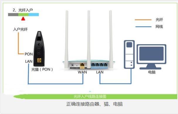 光纤怎么连接路由器