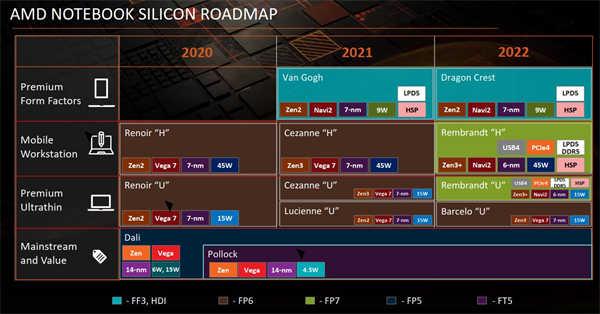 """据报导AMD Ryzen 6000 """"Rembrandt (Yellow Carp)"""" APU将不会拥有Infinity"""